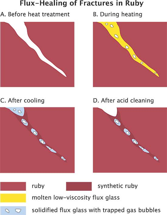 Flux-Healing of Fractures in Ruby image