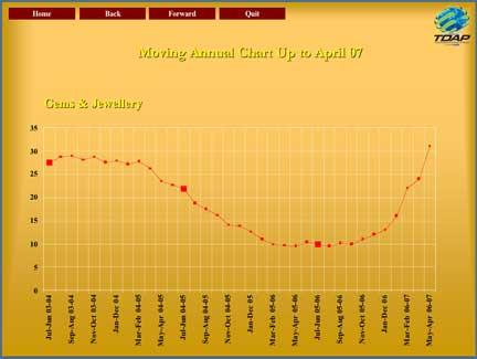 Pakistan Exports chart image