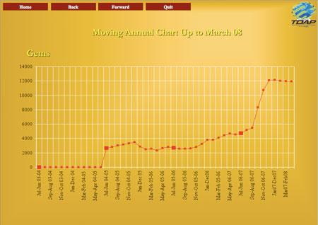 Gems Exports chart image