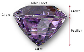 Gem diagram image